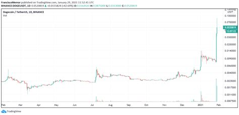 Dogecoin (DOGE) Jumps Over 570% to New All-Time High on ...