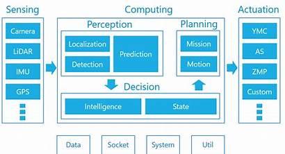 Software Autoware Architecture Ai Autonomous Driving Cloud