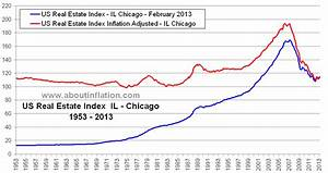 Chicago IL Real Estate Inflation Adjusted Index chart ...