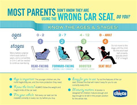 Child Safety How To Use Child Safety Seats Correctly