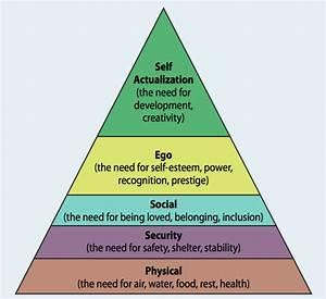 Piramide Di Maslow  Cos U2019 U00e8 E L U0026 39 Applicazione Al Marketing