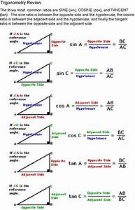 Sine  Cosine  Tangent Diagram  For Help On How To Identify