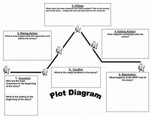 Plot Diagram Exposition
