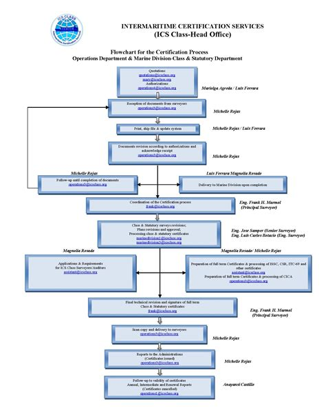 Proces Flow Diagram 4th Edition by Flowchart For The Certification Process