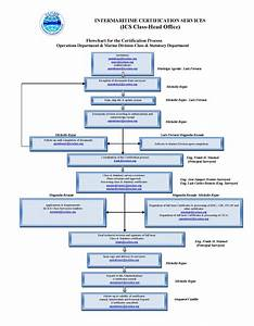 Ics Flow Chart Template 8 Iso 9000 Flowchart