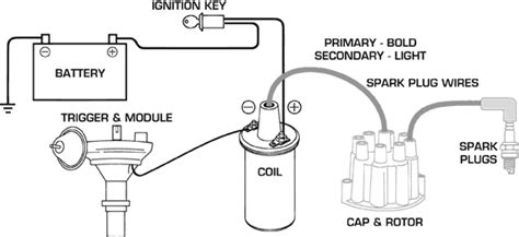 The Ins Outs Msd Ignition System