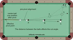 Diagrams Pertaining To Pivot-based Aiming Systems