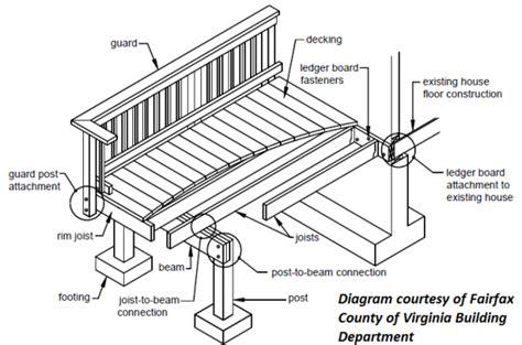 Deck Part Diagram by Building A Deck Deck Construction Diagram Deck Schematics