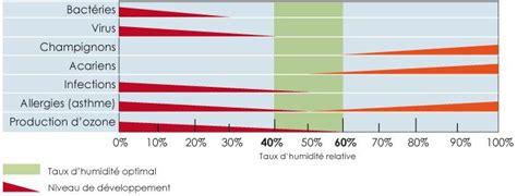 taux humidite chambre température et l humidité de l air dans la chambre de bébé
