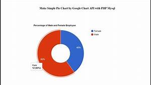 Make Simple Pie Chart By Google Chart Api With Php Mysql