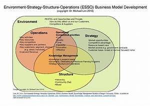 File:Environment-Strategy-Structure-Operations (ESSO ...