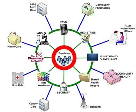 care coordination   website   patients