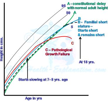 overview  child growth variations