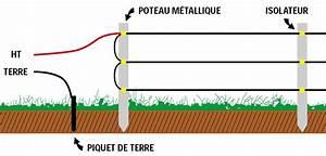 Comment Tester Une Batterie De Voiture Sans Multimetre : figure 5 si les poteaux de votre enclos sont en fer vous devrez les isoler du fil avec des ~ Gottalentnigeria.com Avis de Voitures
