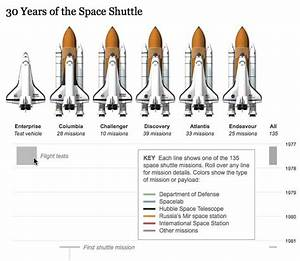30 Years of the Space Shuttle - Elearning Examples