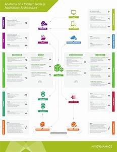 The 25  Best Application Architecture Diagram Ideas On