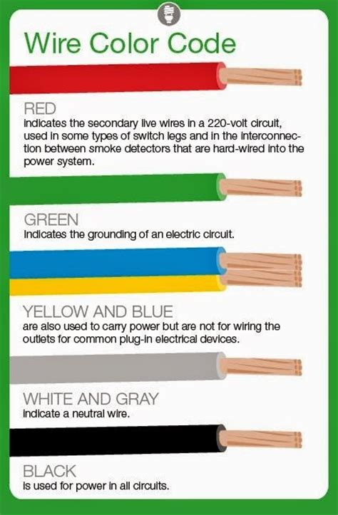 electrical engineering world meaning  electrical wire color codes