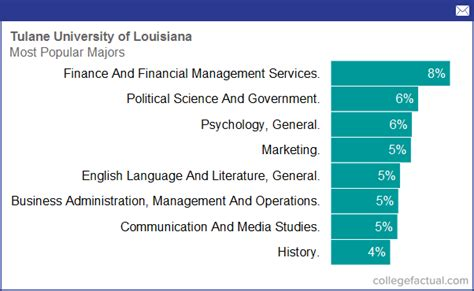 tulane university  louisiana majors degree programs