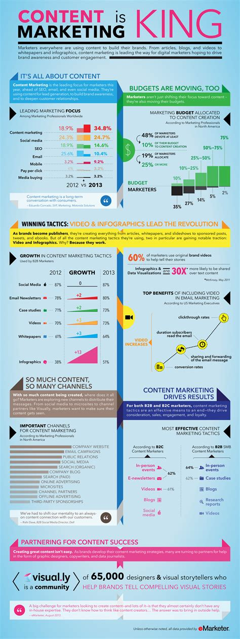 Content Marketing Is King #infographic Visualistan