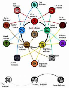 Chakra Nature Chart - Strengths & Weaknesses