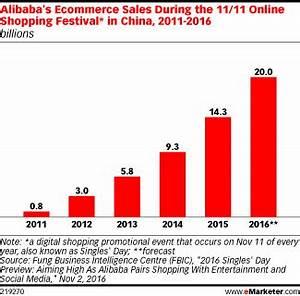 2016年双十一阿里巴巴销售额将达到200亿美元 | 爱运营
