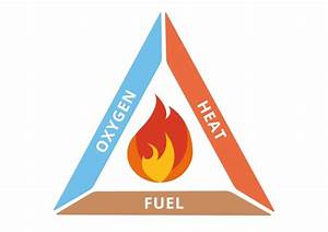 Information About The Fire Triangle    Tetrahedron  U0026 Combustion
