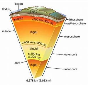 Asthenosphere source for Volcano magma and heat
