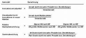 Relativen Marktanteil Berechnen : strategische innovationskennzahlen controllingwiki ~ Themetempest.com Abrechnung