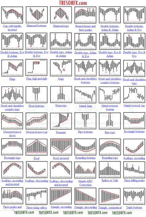 chart patterns traders cheat sheet tresor fx