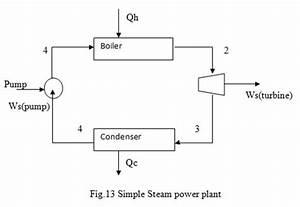 Process Engineer U0026 39 S Resource Page