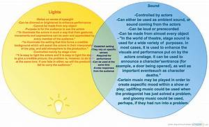 Lights V Sound   Venn Diagram