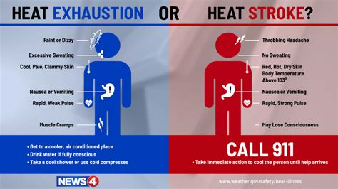 Heat Stress Illness Prevention