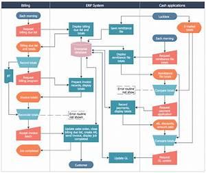 Stockbridge System Flowchart