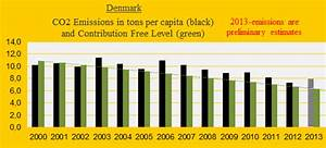 Slowdown Of Denmark U0026 39 S Accumulating Climate Debt  But