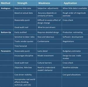 Software development cost estimating guidebook