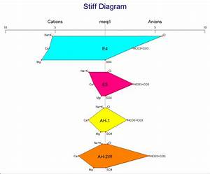 Rockworks Hydrochemistry  Hydrology Diagrams