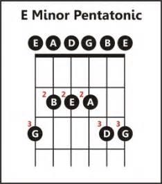 Guitar Lesson E Minor Pentatonic Scale The Music Workshop