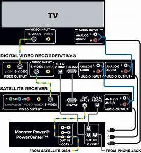 Home Theater Hookup Guide  U00bb Design And Ideas