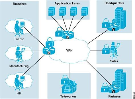 Wireless And Network Security Integration Solution