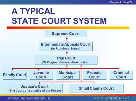 Chapter The Court System Mrs Price Homepage
