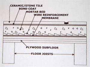 The Importance Of The Tile Underlayment
