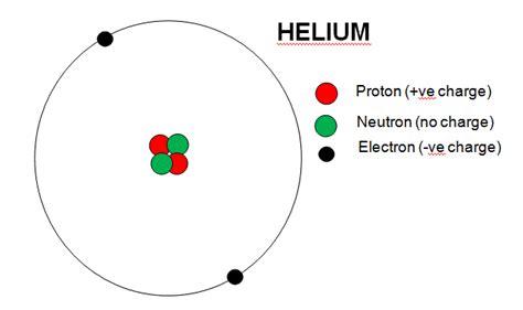 Helium Protons Neutrons Electrons building for the future dr deborah kays