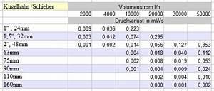 Druckverlust Berechnen : druckverlustberechnung berechnen des druckverlustes in ~ Themetempest.com Abrechnung