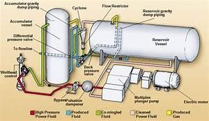 Jet Pumps Working Principle