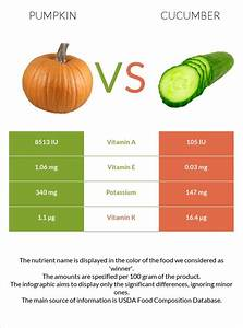 Pumpkin Vs Cucumber In Depth Nutrition Comparison