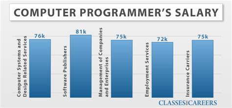 Computer Specialist Salary by Computer Support Computer Support Specialist Annual Salary