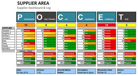 supplier risk  performance dashboard template