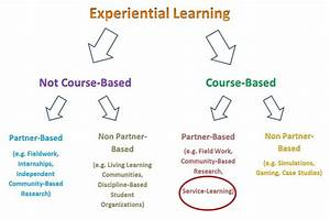 experiential learning paper example