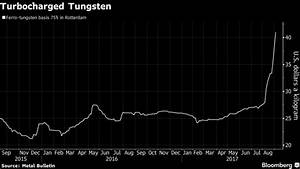 Tungsten Price Chart 2017 Tungsten Is Up More Than 50 Over The Past Two Months