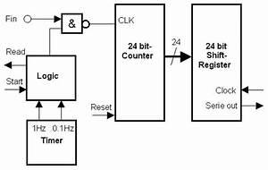 frequency counter block diagram readingratnet With pic frequency counter block diagram